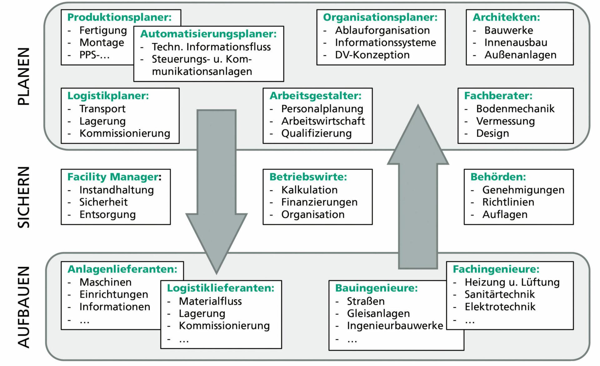 Grafik. Fabrikentstehungsprozess