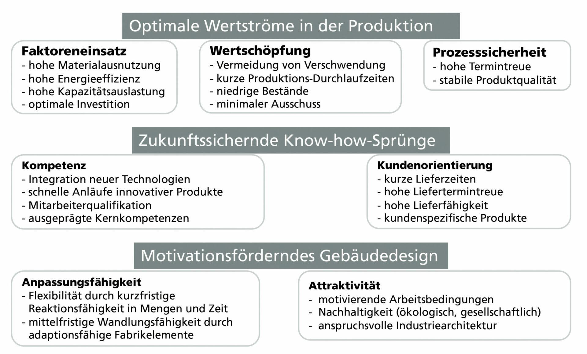 Grafik: Fabrikziele