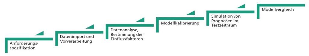 Bild 1: Ablauf des Prognosebenchmarks