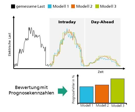 Bild 2 Prognosen werden mit mehreren Modellen erstellt. Die Prognosekennzahlen für Intraday, Day-Ahead oder einen anwendungsspezifischen Prognosezeitraum werden nach dem Eintreffen der Messwerte berechnet